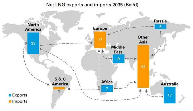 The role of lng in european energy security foreign affairs net lng exports and imports to 2035 source bp energy outlook 2017 httpsbpcontentdambppdfenergy economicsenergy outlook 20 gumiabroncs Choice Image